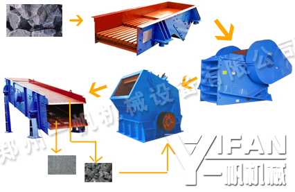 limestone production line equipment